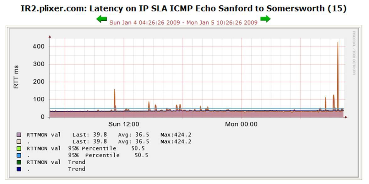 solarwinds ip sla admin guide