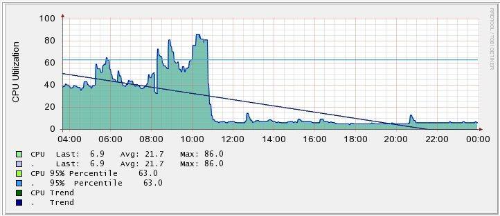 Cisco NetFlow NBAR Impacts Router Performance