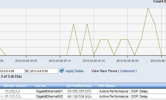 Cisco PfR Report in Scrutinizer