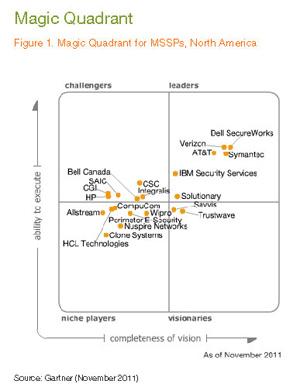 Managed Security Service Provider Magic Quadrant The Big 10