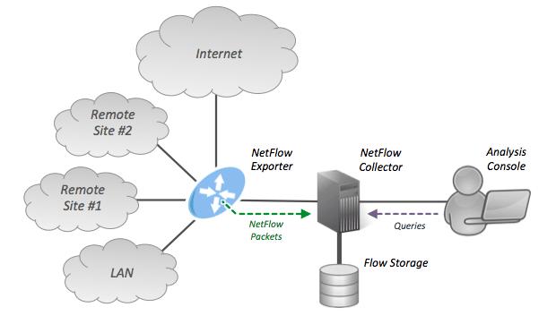 Netflow Generators Enabling Netflow Without Netflow