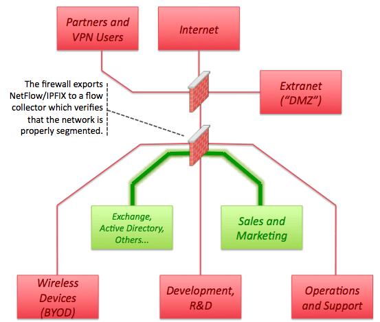 Network Segmentation, Segregation, and Zero-Trust Design