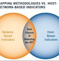 Advanced Persistent Threat Indicators