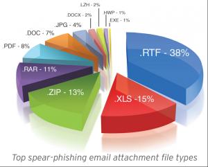 spear-phishing email