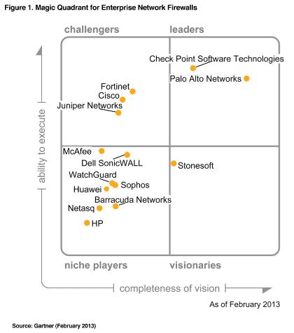 Palo Alto Networks Gartner Magic Quadrant