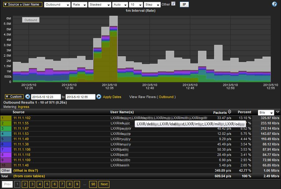Username NetFlow Reporting - Active Directory