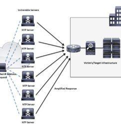 NTP DDoS Vulnerability