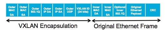 VXLAN Encapsulation Header