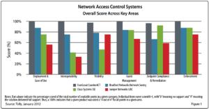 Cisco ISE Vs CounterACT
