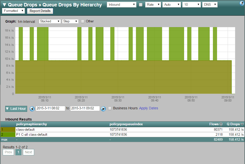 Reporting on Cisco QoS Queue Drops