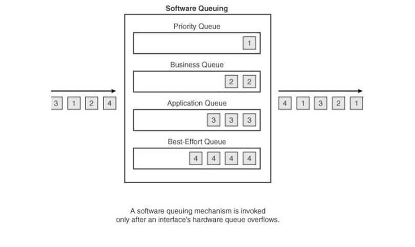 Reporting on cisco qos queue drops cisco qos queuing diagram ccuart Image collections