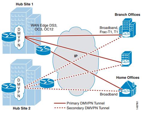 dual dmvpn cloud topology