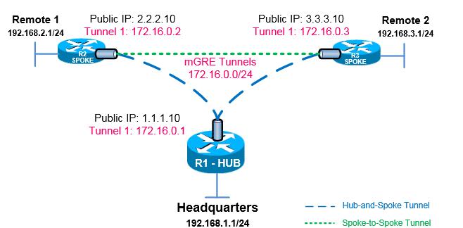 Cisco DMVPN Configuration