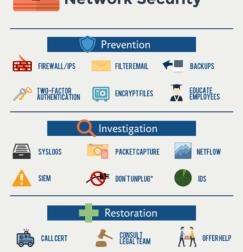 Multi-layered security plan