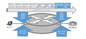 Meraki NetFlow Configuration