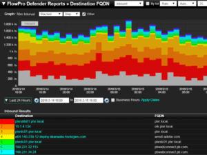 Context Security Awareness, flowpro defender FQDNs