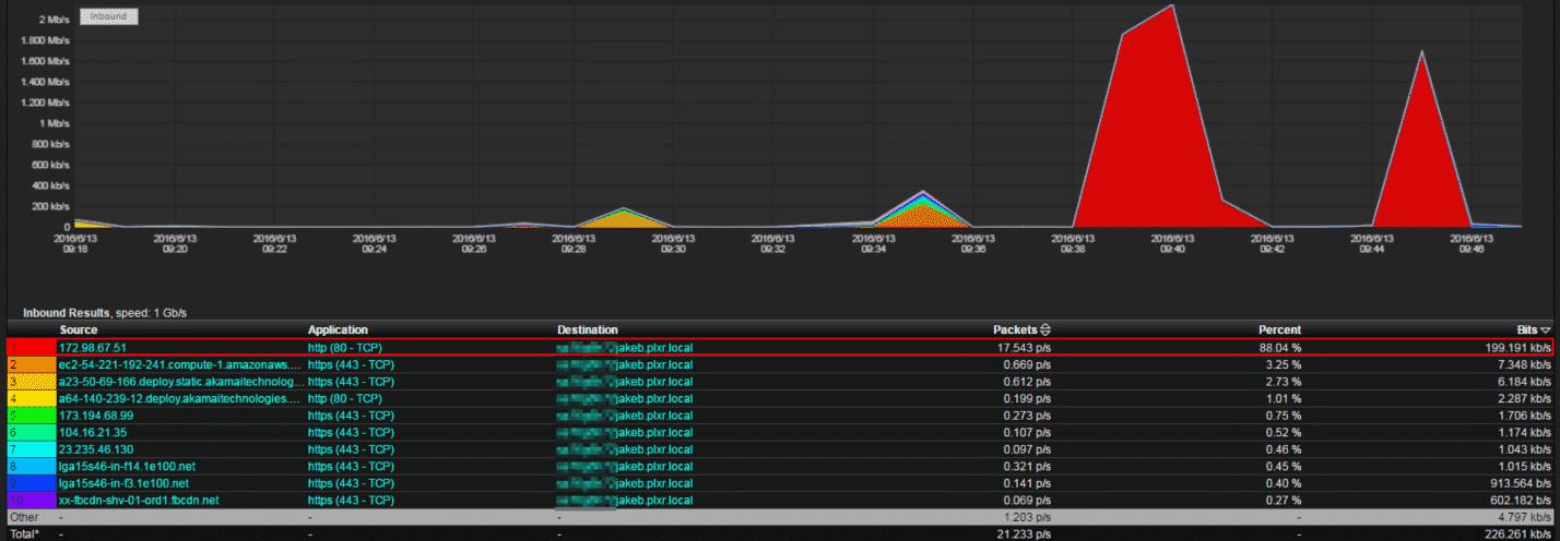 Detecting VPN traffic on the network