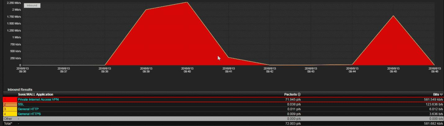 Detecting VPN traffic on the network 2