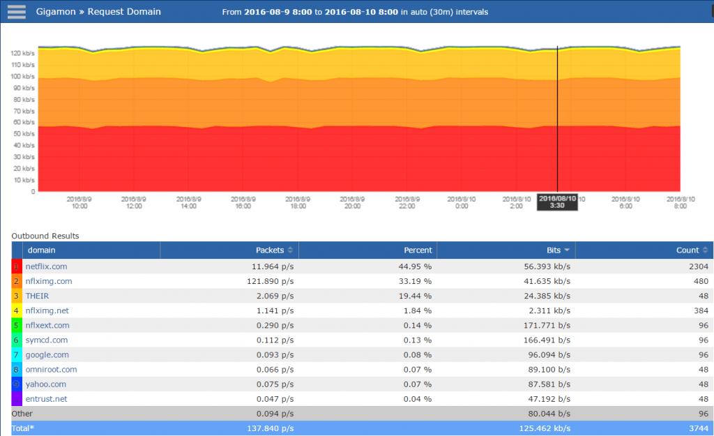 IPFIX DNS Exports