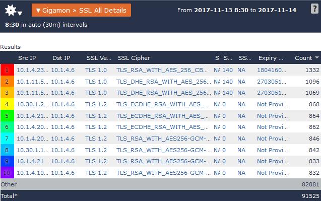 gigamon-TLS-details