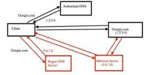 DNS Unblocker detection
