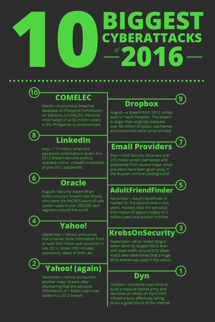 The 10 Biggest Cyberattacks of 2016 [Infographic]