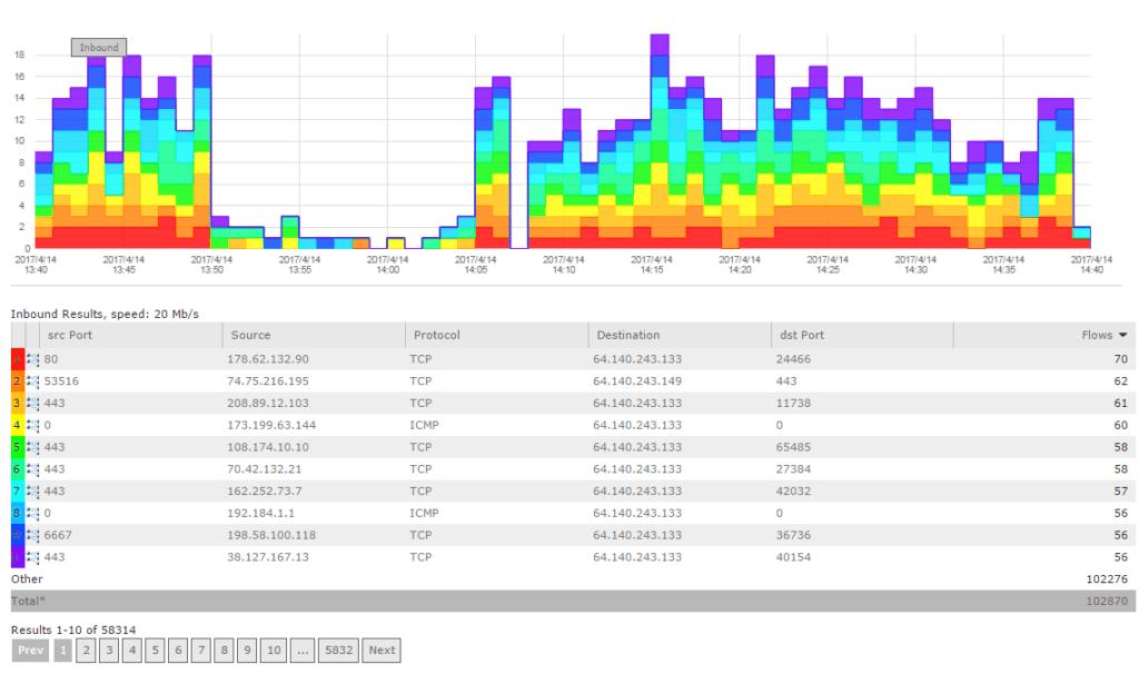 Cisco Aci Vs Vmware Nsx The Rise Of The Software Defined Data Center