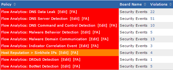 Scrutinizer Flow Analytics DDoS Alarms