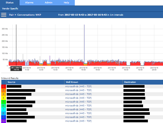 Scrutinizer Historical Report Showing Valid 445 Traffic and Source Devices