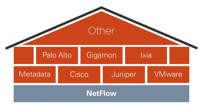 Incident Response: The House That NetFlow Built