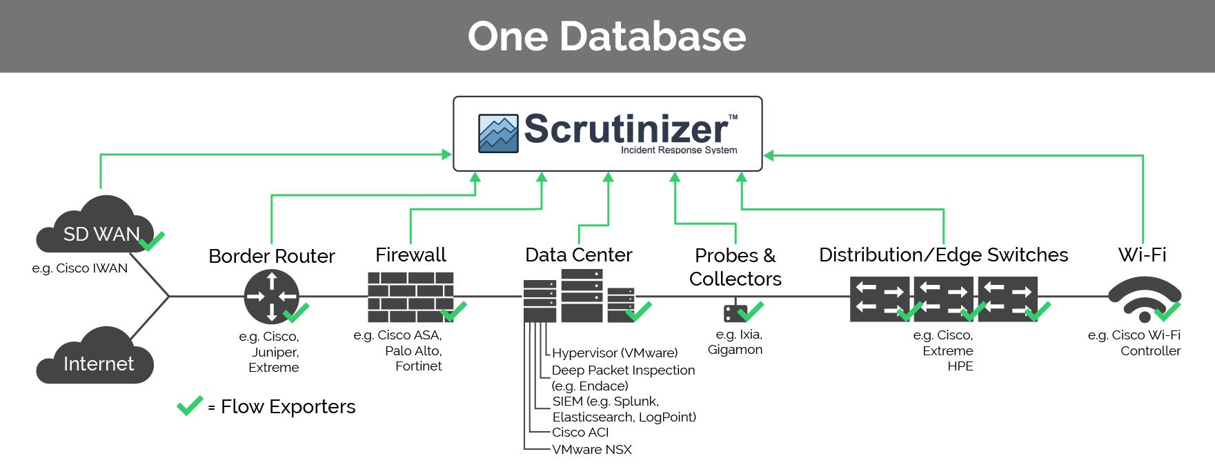 One Database