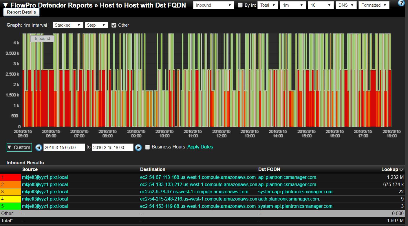 Network Traffic Analytics