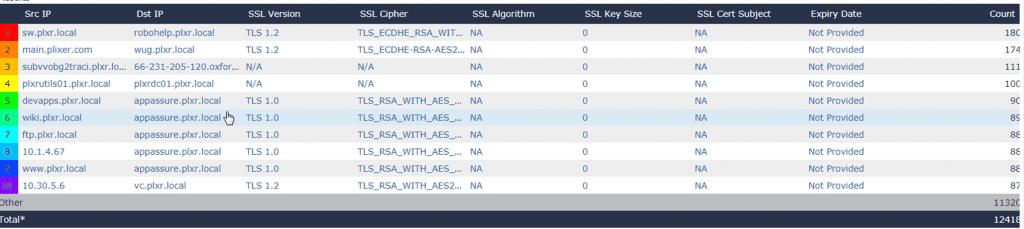 Gigamon SSL Elements in Scrutinizer