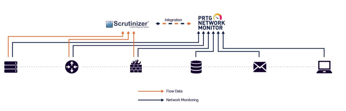 PRTG NetFlow Integration