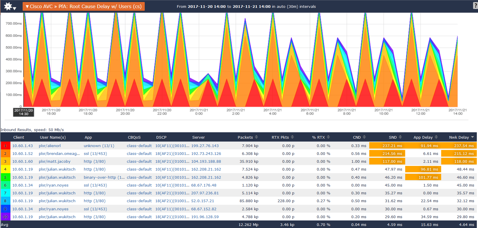 NetOps: Root Cause Delay Dashboard