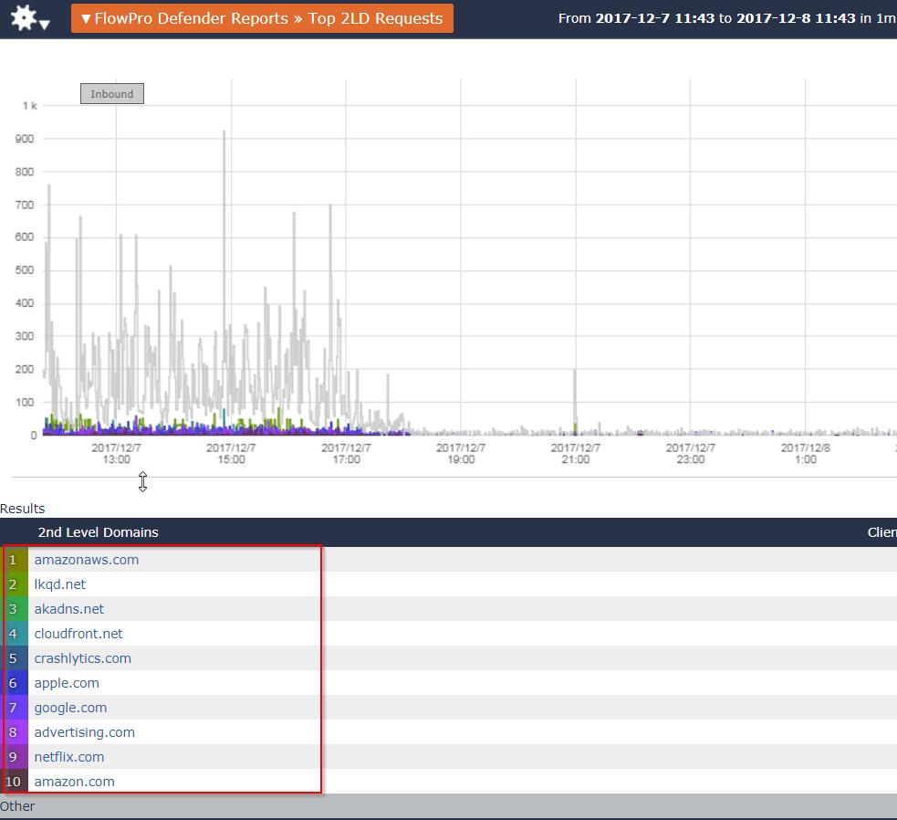 NetFlow cloud monitoring