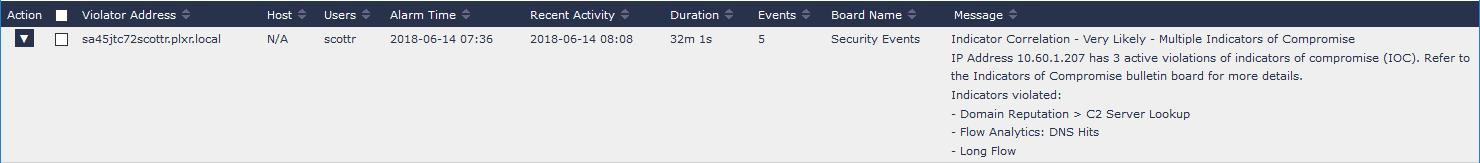 Indicator Correlation Event