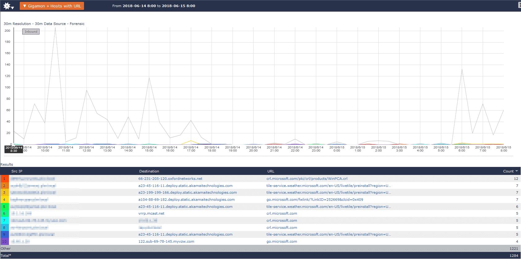 Historical data analysis