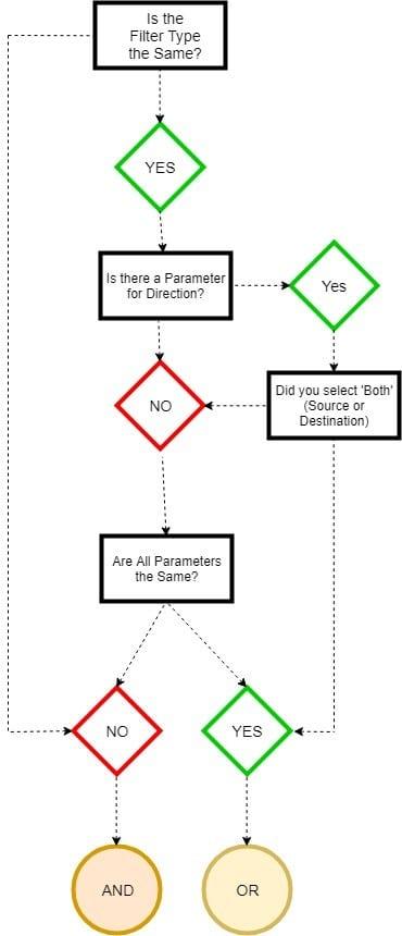 Filter relationship flow chart