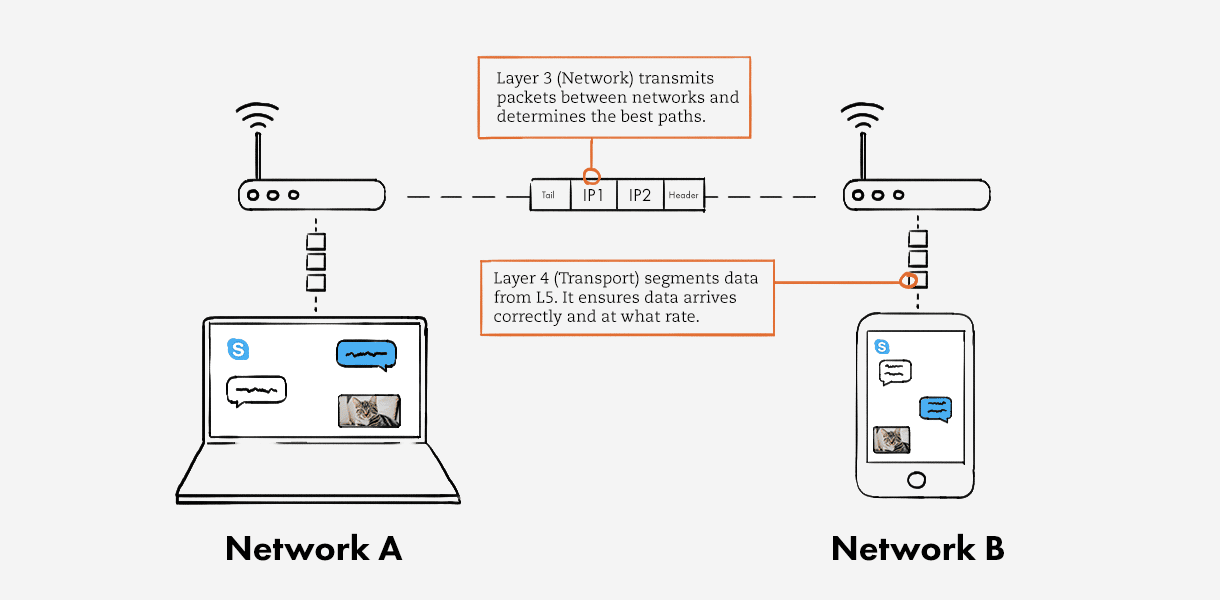Network Layers 3 & 4