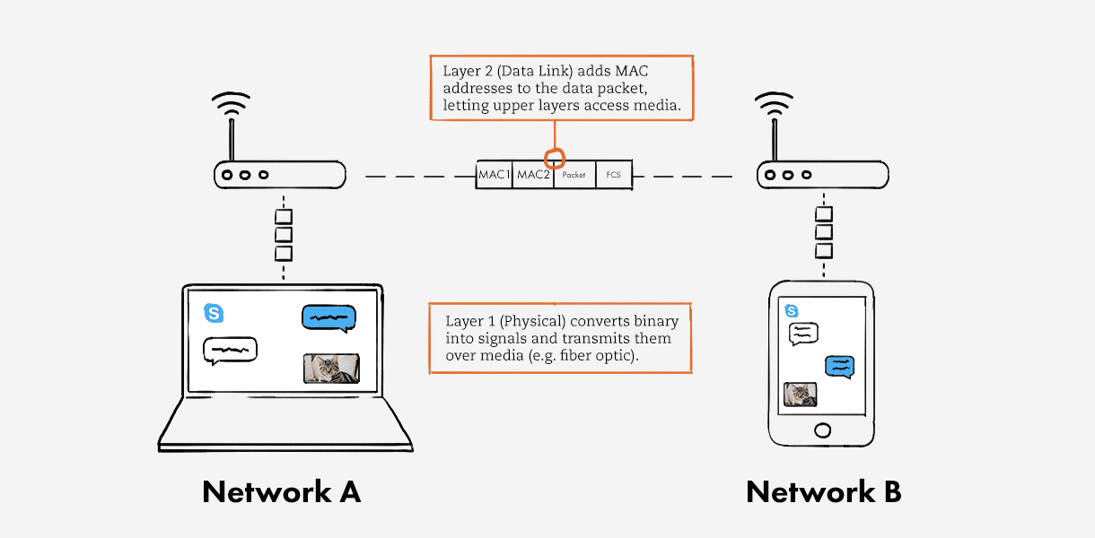 Network Layers 1 & 2