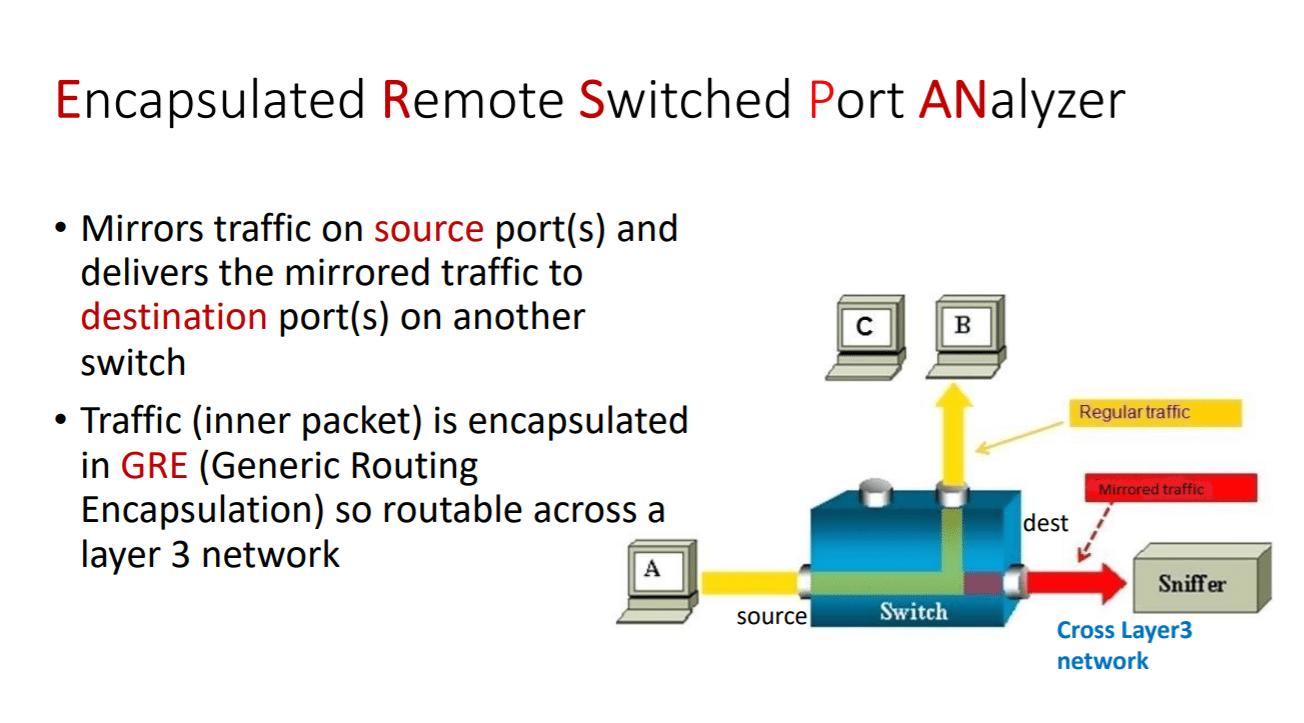 ERSPAN - Encapsulated Remote Switch Port Analyzer