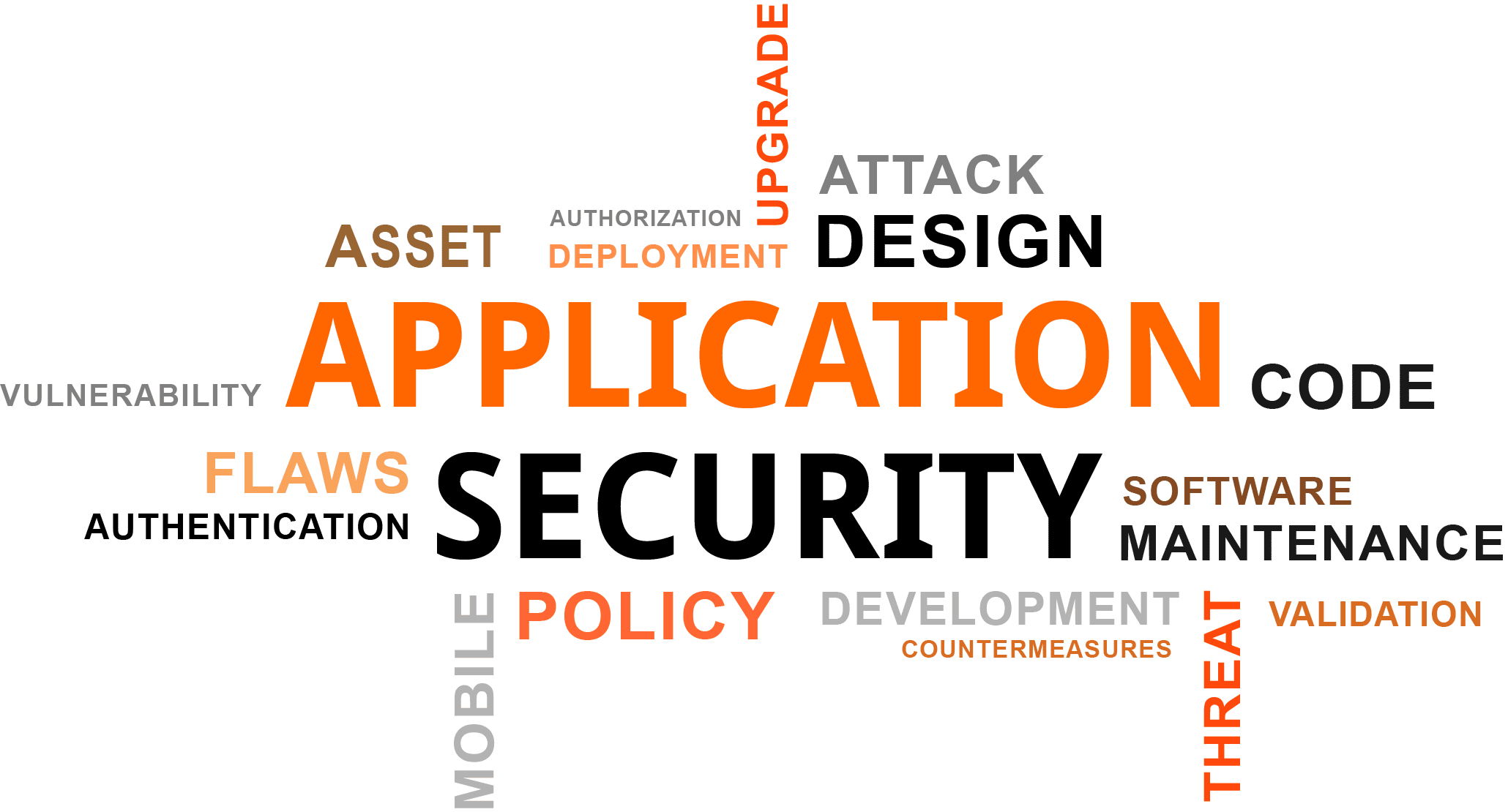 Application security wordcloud