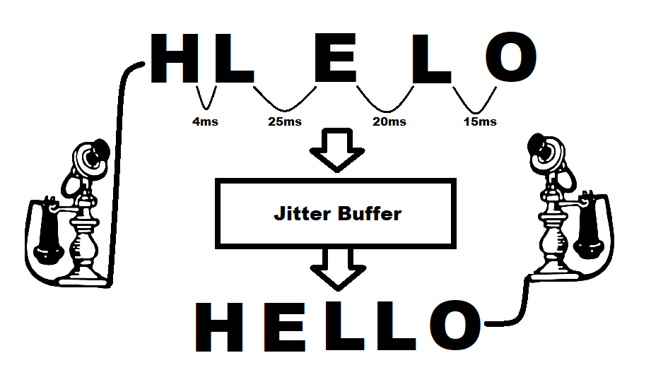 Tuning jitter buffer to improve real-time application performance