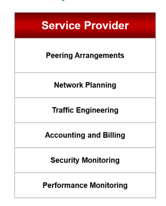 ISP NetFlow uses: Peering Arrangements, Network Planning, Traffic Engineering, Accounting and Billing, Security Monitoring, Performance Monitoring