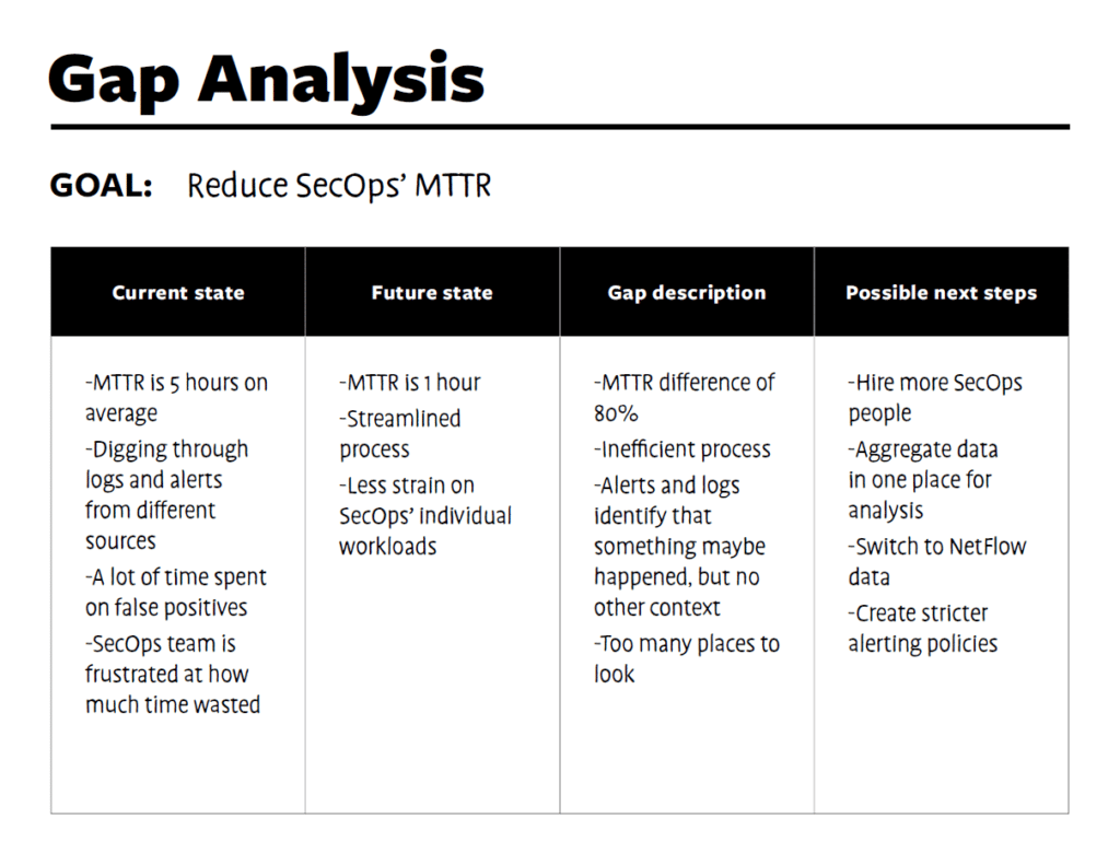 Gap analysis template - possible next steps