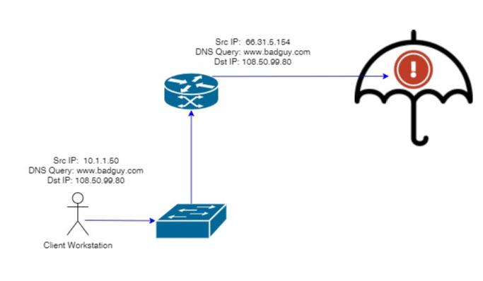 Cisco Umbrella DNS visibility