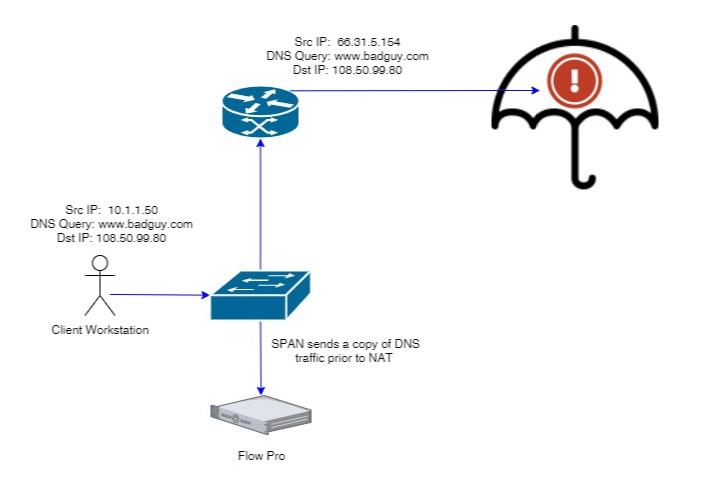 Correlating Cisco Umbrella alerts to IPs