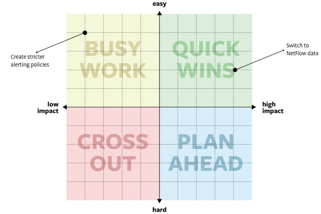 impact-effort graph