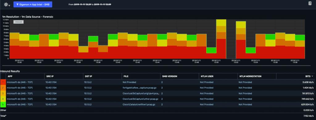 Scrutinizer: App Intel - SMB report